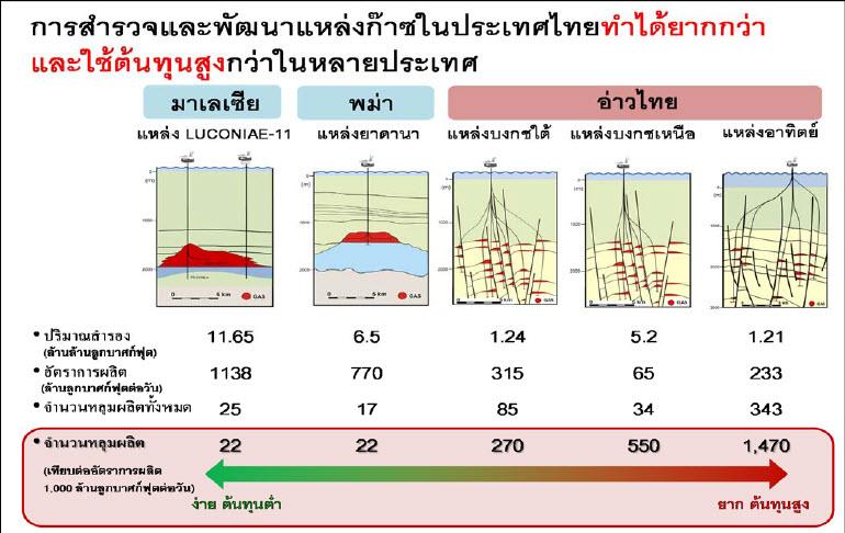 บ่อน้ำมันในไทย