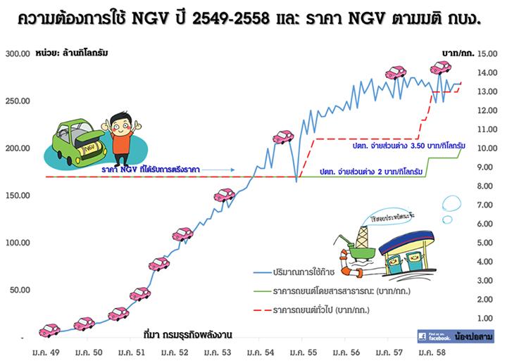 ขึ้นราคา NGV รับปีใหม่2559 จริงหรือหลอก