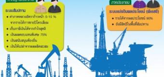 อนาคตความมั่นคงทางพลังงานของไทย