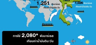 น้ำมันไทยมีน้อย แต่ต้องส่งออกน้ำมัน!!!