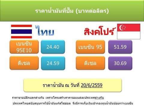 เปรียบเทียบราคาน้ำมันไทยกับประเทศสิงคโปร์
