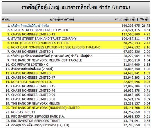 รายชื่ผู้ถือหุ้นธนาคารกสิกรไทย