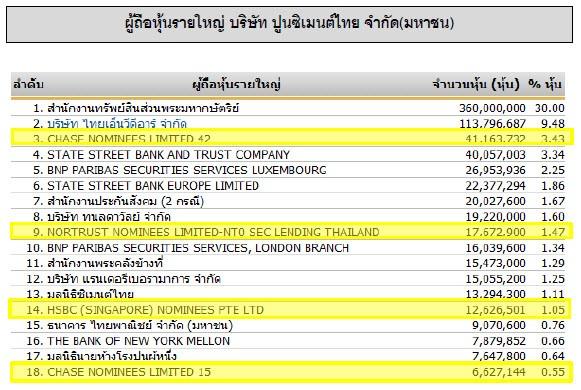 รายชื่ผู้ถือหุ้นปูนซีเมนต์ไทย
