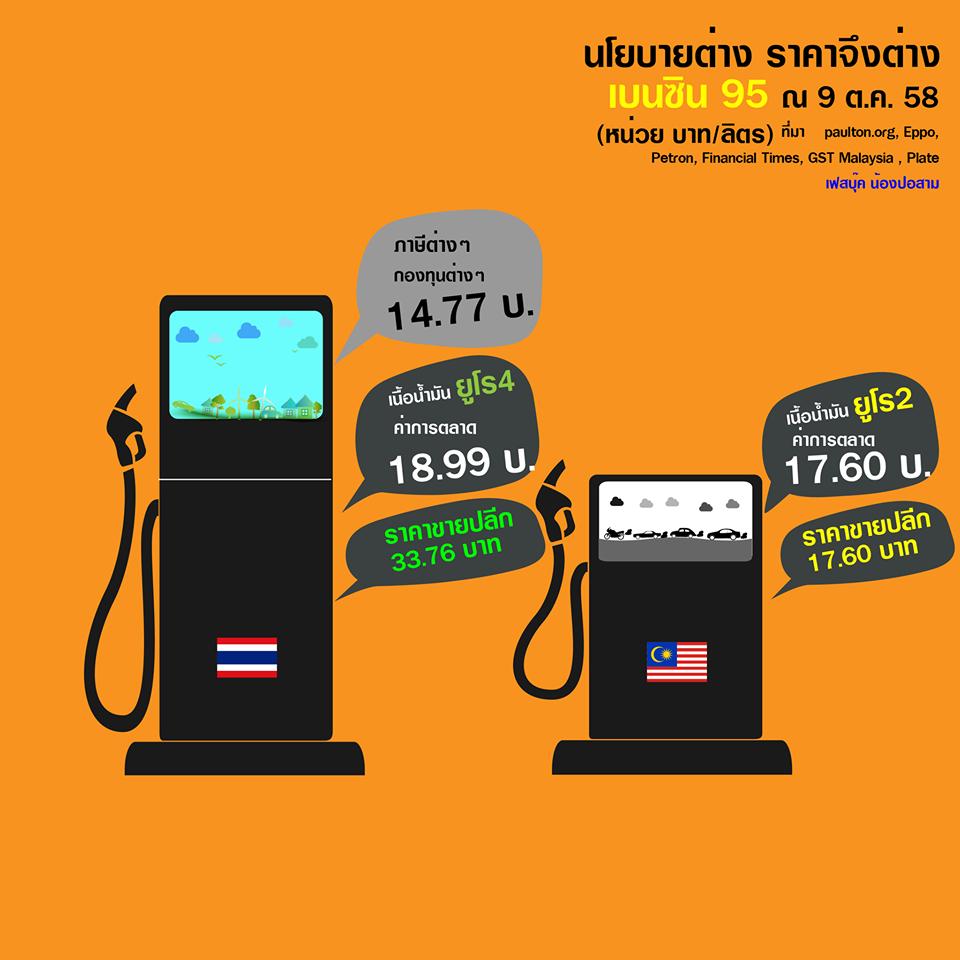 ทำไมน้ำมันมาเลเซียถูกกว่าไทย