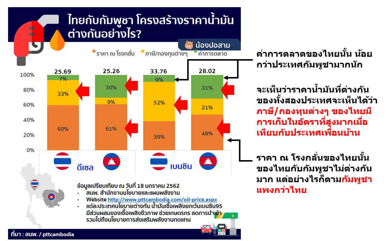 โครงสร้างราคาน้ำมันไทยกับกัมพูชาต่างกันอย่างไร