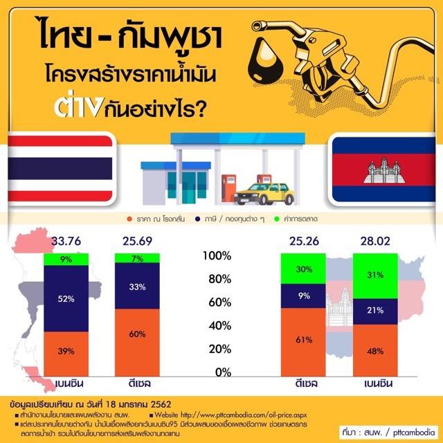 ไทย กัมพูชา ราคาน้ำมันต่างกันอย่างไร