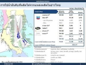 ข้อเท็จจริงพลังงานไทย