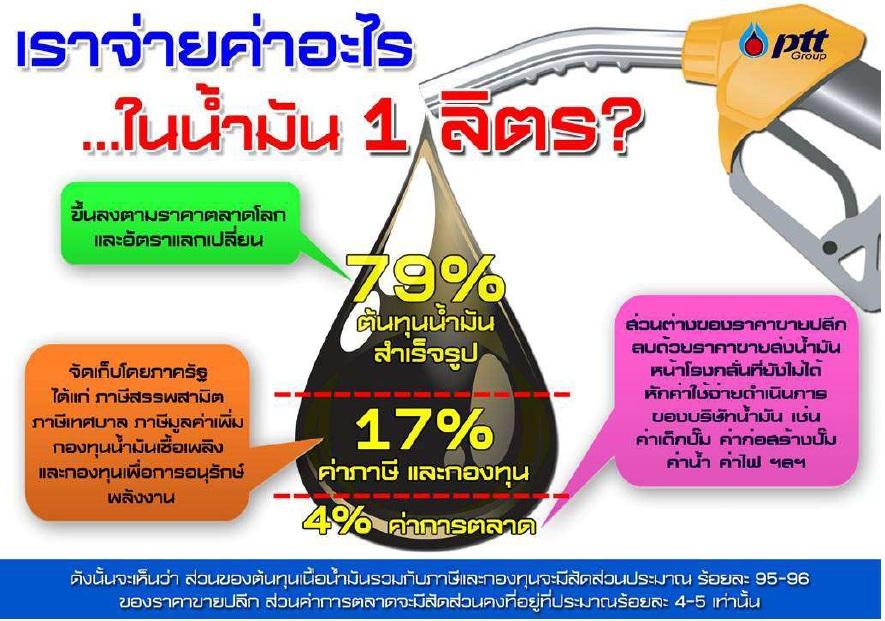 ตอบข้อสงสัย ค่าการตลาดน้ำมันสูงคืออะไร น้ำมันแพงได้ยังไง