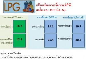 LPG-หน้าโรงแยกก๊าซ