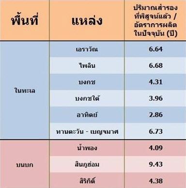 เบื้องหลังน้ำมันไทย