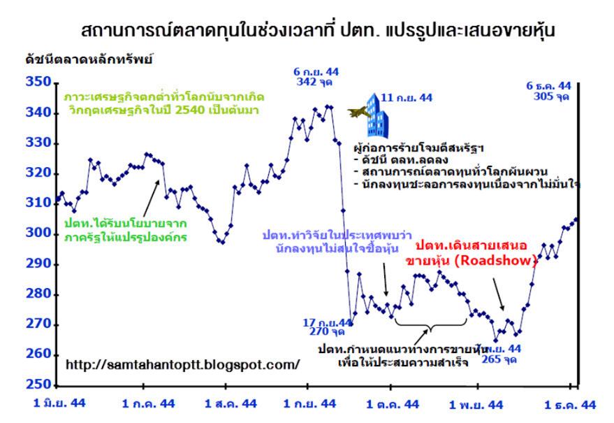 สถานการณ์ตลาดทุนในช่วงเวลาที่ ปตท. แปรรูปและเสนอขายหุ้น