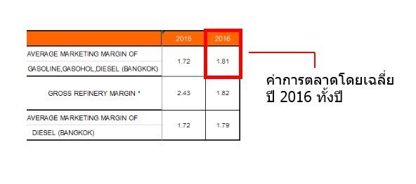 ค่าการตลาดราคาน้ำมัน 2016