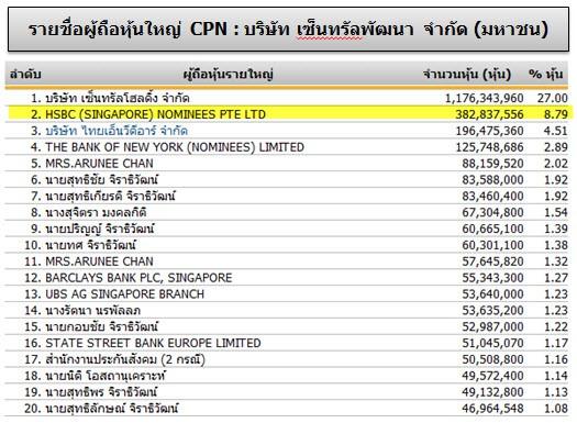 รายชื่ผู้ถือหุ้น CPN