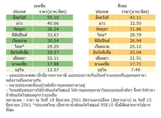 ราคาน้ำมันของไทยก็ไม่ได้แพงสุด