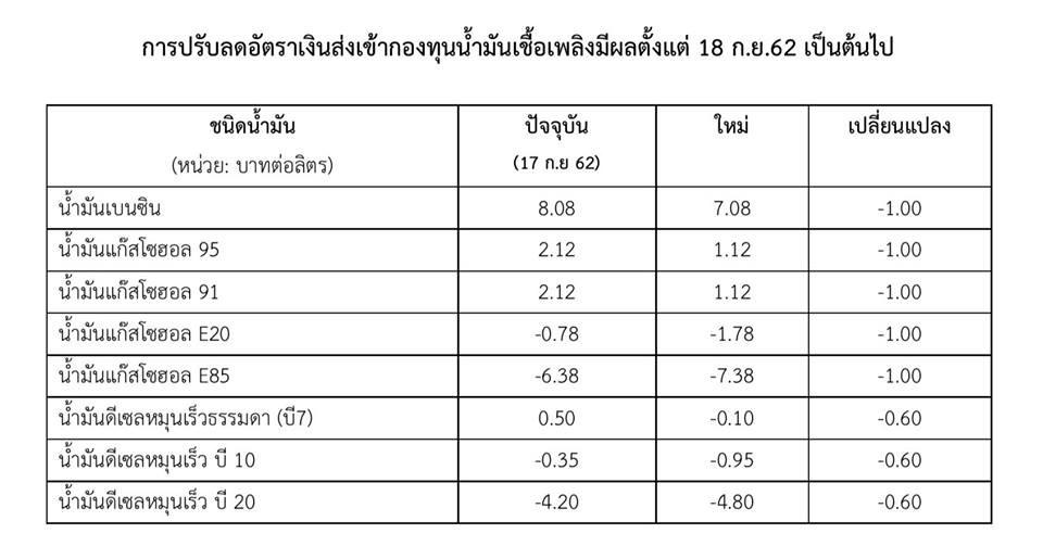 อัตราปรับลดราคากองทุนน้ำมัน