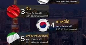 ราคาน้ำมันแพง พาชีวิตคนไทย แย่จริงหรือ?