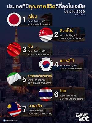 เทียบคะแนนคุณภาพชีวิตในโซนเอเชีย
